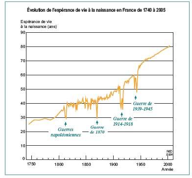 INED : Courbes d'espérance de vie en France